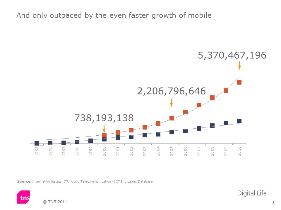5 © TNS 2011 And only outpaced by the even faster growth of mobile 738,193,138 5,370,467,196 2,206,796,646 Source: Internetworldstats, ITU World Telecommunication / ICT Indicators Database