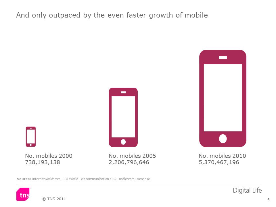 6 © TNS 2011 And only outpaced by the even faster growth of mobile No.