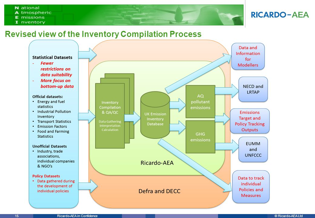 © Ricardo-AEA LtdRicardo-AEA in Confidence 15 Revised view of the Inventory Compilation Process