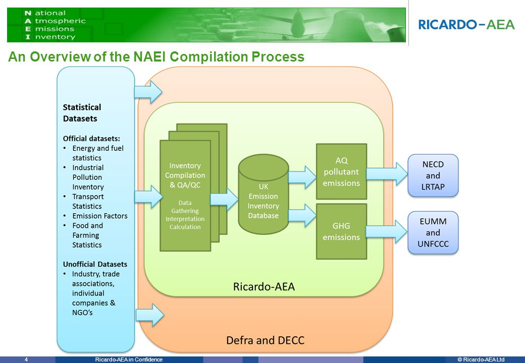 © Ricardo-AEA LtdRicardo-AEA in Confidence 4 An Overview of the NAEI Compilation Process