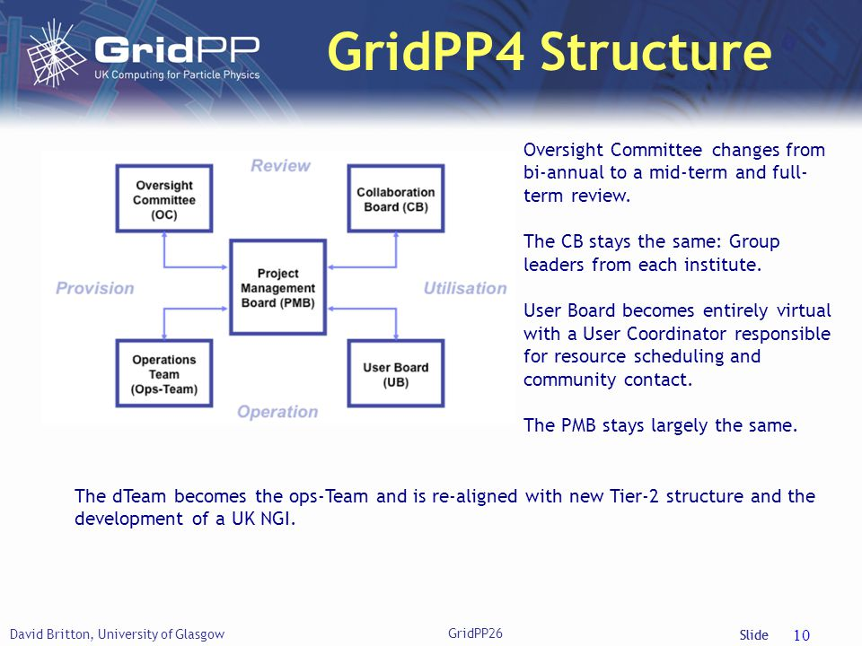 Slide GridPP4 Structure David Britton, University of Glasgow GridPP26 10 Oversight Committee changes from bi-annual to a mid-term and full- term review.