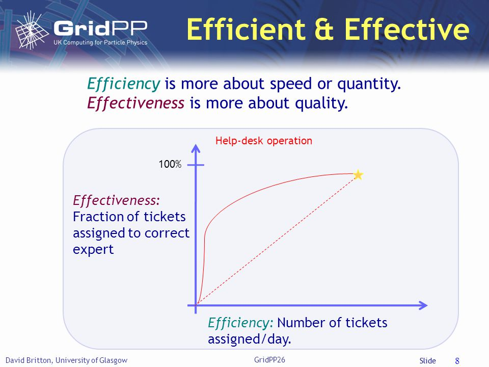 Slide Efficient & Effective David Britton, University of Glasgow GridPP26 8 Efficiency: Number of tickets assigned/day. Effectiveness: Fraction of tic
