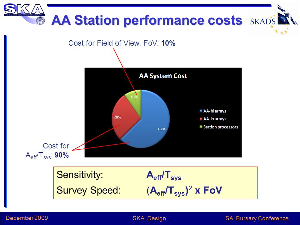 SA Bursary Conference December 2009 SKA Design AA Station performance costs Cost for Field of View, FoV: 10% Cost for A eff /T sys : 90% Sensitivity: A eff /T sys Survey Speed:(A eff /T sys ) 2 x FoV