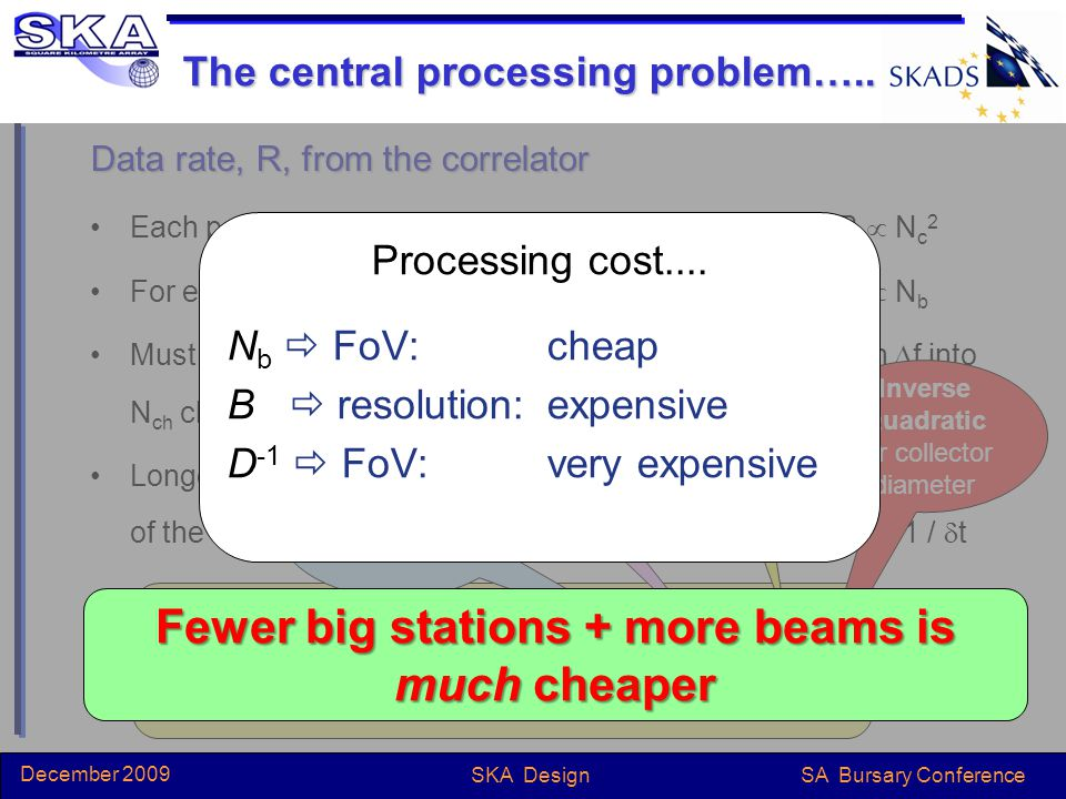 SA Bursary Conference December 2009 SKA Design The central processing problem…..