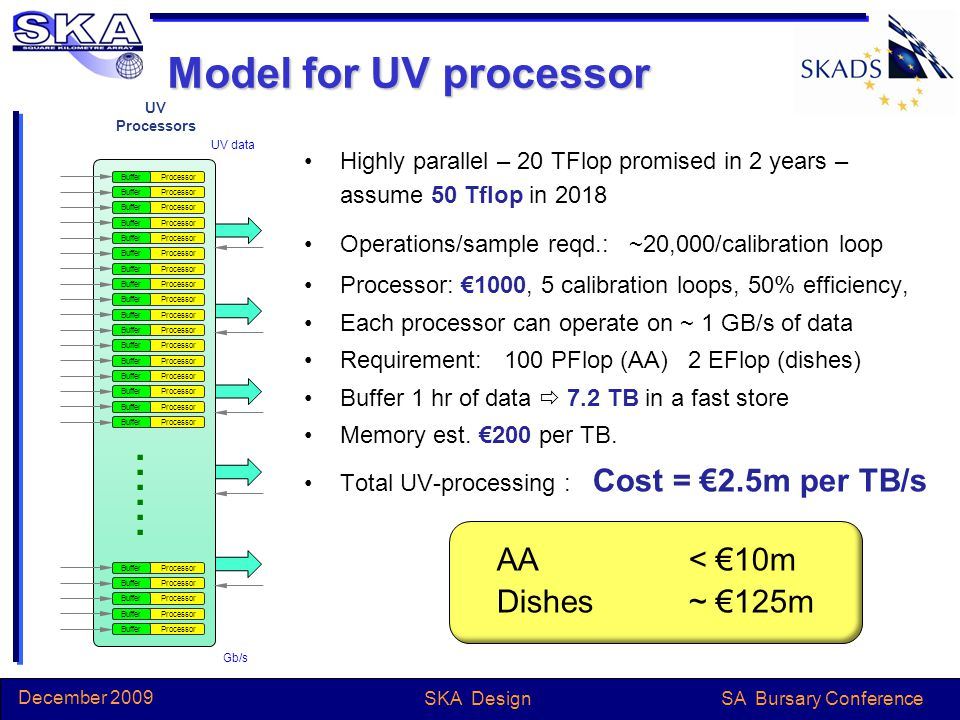 SA Bursary Conference December 2009 SKA Design Model for UV processor Highly parallel – 20 TFlop promised in 2 years – assume 50 Tflop in 2018 Operations/sample reqd.: ~20,000/calibration loop Processor: €1000, 5 calibration loops, 50% efficiency, Each processor can operate on ~ 1 GB/s of data Requirement: 100 PFlop (AA)2 EFlop (dishes) Buffer 1 hr of data  7.2 TB in a fast store Memory est.
