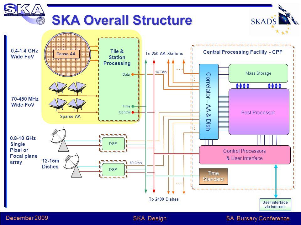 SA Bursary Conference December 2009 SKA Design 10 30 100 300 1,000 Baseline length, k m 0.31.03.010.0 Frequency GHz 0.10.141.4 >3000 2.