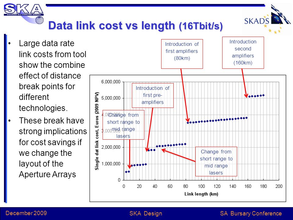 SA Bursary Conference December 2009 SKA Design Data link cost vs length (16Tbit/s) Large data rate link costs from tool show the combine effect of distance break points for different technologies.