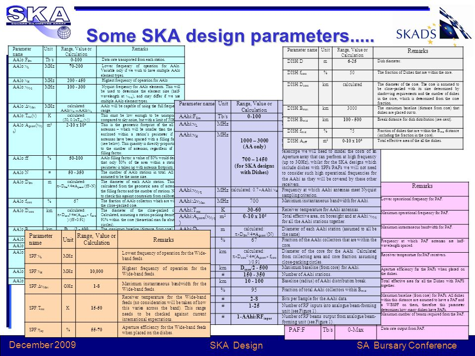 SA Bursary Conference December 2009 SKA Design SKACost Remarks QuantityEachTotal € 2011 NPV Aperture Arrays: AA-hi arrays2501,467,065366,766,150165 core and 85 outer arrays AA-lo arrays250648,876162,218,926 Station processors 250227,00456,750,988Processing for station beamforming Total AA585,736,064 Dishes: Antenna + feed1200219,175263,010,000 Includes Antenna, feed, electronics and cooling Total dish263,010,000 Communication s: AA core64,313,900 AA outer57,951,575 Dishes28,130,166 Trenching - all92,457,741 Total comms242,853,382 Central Processing Includes control and clock distribution Correlator62,749,341 Includes correlation facilities for both AA and dish collectors Post processing34,000,000Includes processing and storage Clock distribution9,263,217 Total central proc.