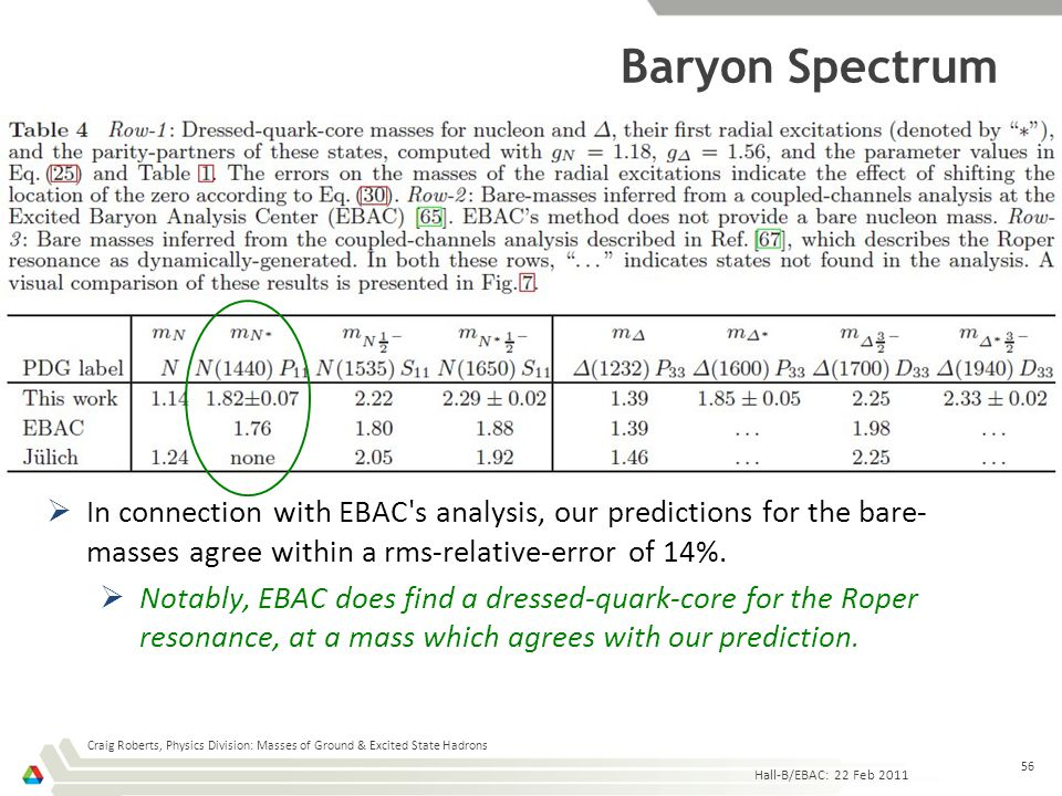 Baryon Spectrum Hall-B/EBAC: 22 Feb 2011 Craig Roberts, Physics Division: Masses of Ground & Excited State Hadrons 56 IIn connection with EBAC's ana