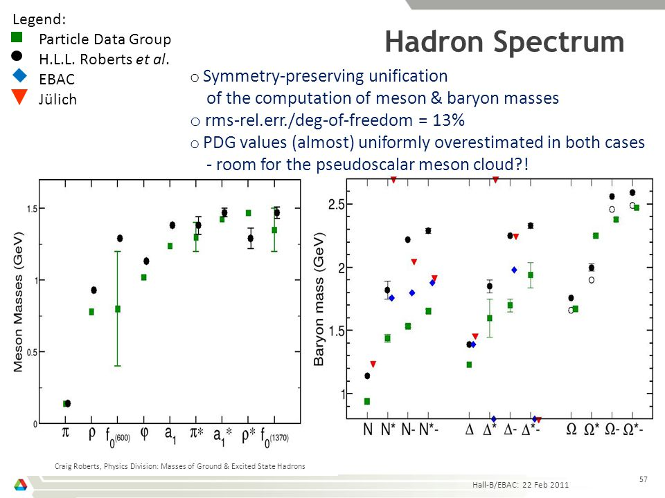 Hadron Spectrum Hall-B/EBAC: 22 Feb 2011 Craig Roberts, Physics Division: Masses of Ground & Excited State Hadrons 57 Legend: Particle Data Group H.L.
