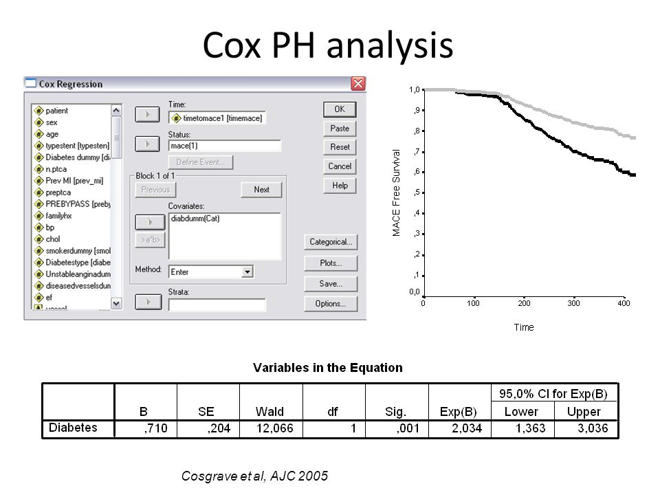 Cox PH analysis Cosgrave et al, AJC 2005