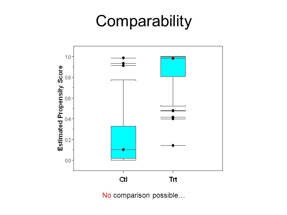 Comparability No comparison possible…