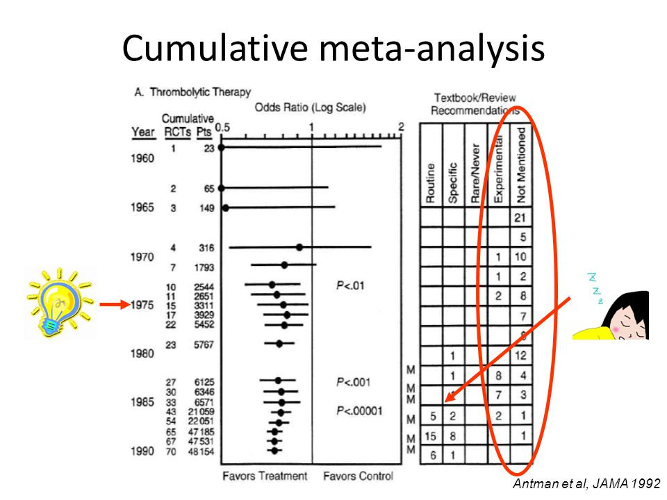 Cumulative meta-analysis Antman et al, JAMA 1992