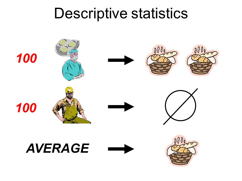 Descriptive statistics AVERAGE 100