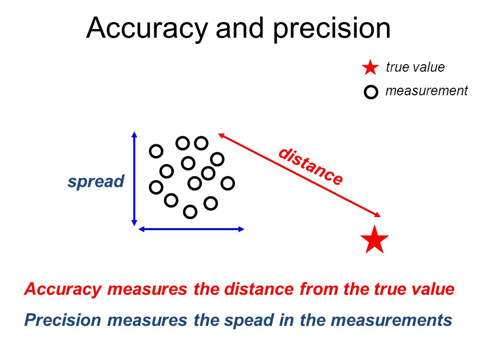 Accuracy and precision Accuracy measures the distance from the true value distance Precision measures the spead in the measurements spread true value measurement