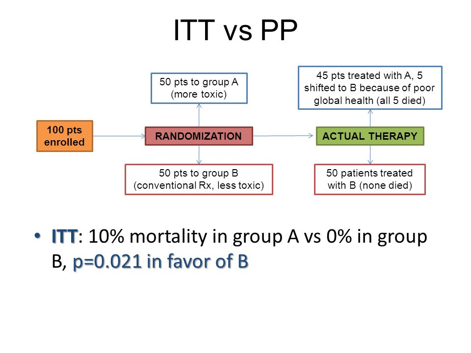 ITT vs PP 100 pts enrolled RANDOMIZATION 50 pts to group A (more toxic) 50 pts to group B (conventional Rx, less toxic) 45 pts treated with A, 5 shifted to B because of poor global health (all 5 died) 50 patients treated with B (none died) ACTUAL THERAPY ITT p=0.021 in favor of B ITT: 10% mortality in group A vs 0% in group B, p=0.021 in favor of B
