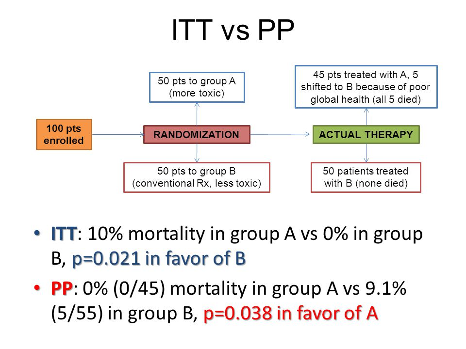 ITT vs PP 100 pts enrolled RANDOMIZATION 50 pts to group A (more toxic) 50 pts to group B (conventional Rx, less toxic) 45 pts treated with A, 5 shifted to B because of poor global health (all 5 died) 50 patients treated with B (none died) ACTUAL THERAPY ITT p=0.021 in favor of B ITT: 10% mortality in group A vs 0% in group B, p=0.021 in favor of B PP p=0.038 in favor of A PP: 0% (0/45) mortality in group A vs 9.1% (5/55) in group B, p=0.038 in favor of A