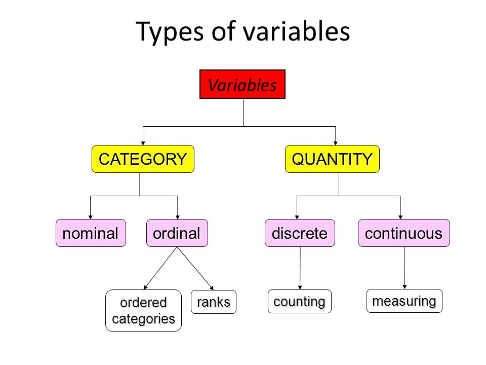 Variables nominalordinaldiscretecontinuous orderedcategories ranks counting measuring Types of variablesQUANTITYCATEGORY