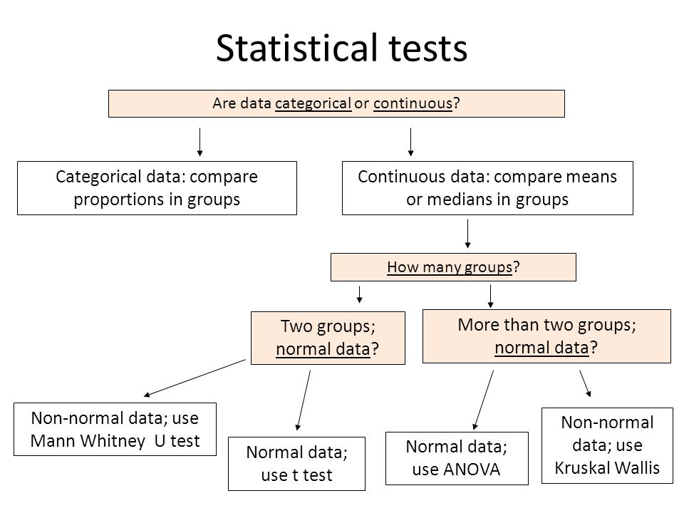 Categorical data: compare proportions in groups Continuous data: compare means or medians in groups Normal data; use t test Non-normal data; use Mann Whitney U test Normal data; use ANOVA Non-normal data; use Kruskal Wallis Are data categorical or continuous.