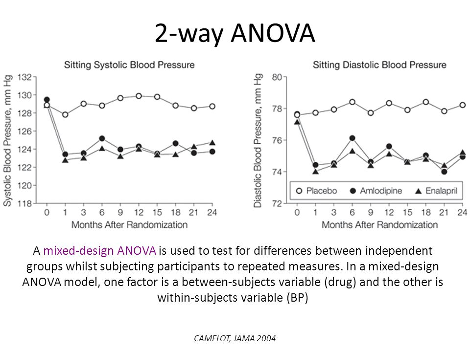 CAMELOT, JAMA 2004 A mixed-design ANOVA is used to test for differences between independent groups whilst subjecting participants to repeated measures.