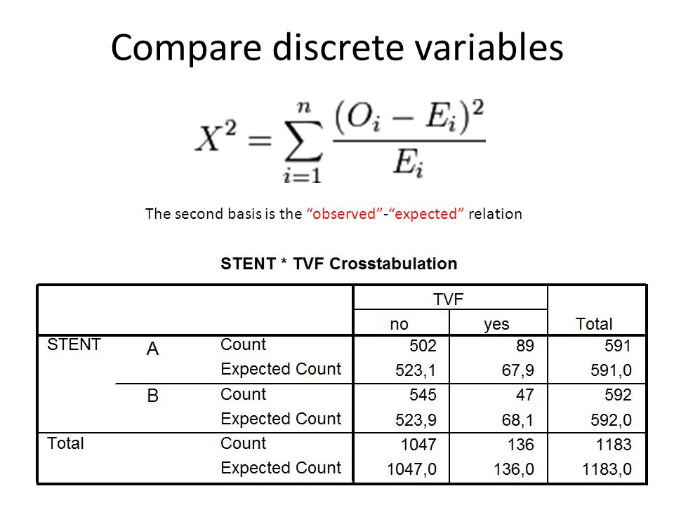 Compare discrete variables The second basis is the observed - expected relation