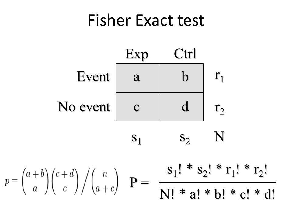 ab cd Event No event ExpCtrl s1s1s1s1 s2s2s2s2 r2r2r2r2 r1r1r1r1 N P = s 1 ! * s 2 ! * r 1 ! * r 2 ! N! * a ! * b! * c! * d! Fisher Exact test