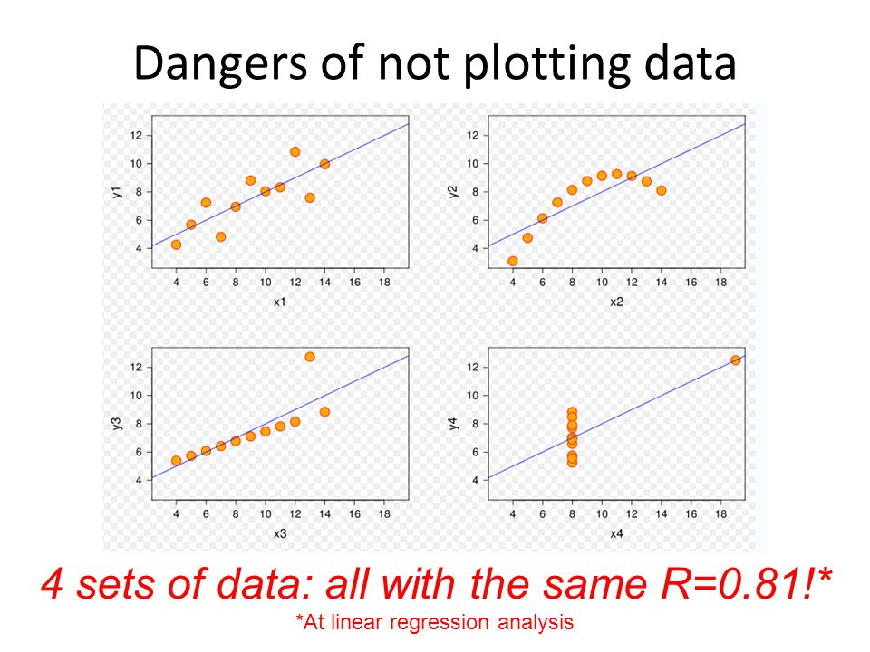 Dangers of not plotting data 4 sets of data: all with the same R=0.81!* *At linear regression analysis