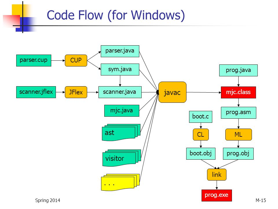 Code Flow (for Windows) Spring 2014 M-15 parser.cup CUP parser.java sym.java scanner.jflex JFlex scanner.java javac mjc.java ast visitor... mjc.class