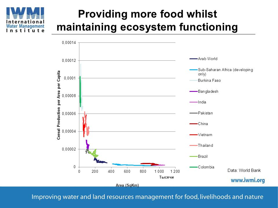Data: World Bank Providing more food whilst maintaining ecosystem functioning