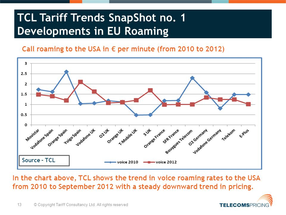 13 © Copyright Tariff Consultancy Ltd. All rights reserved TCL Tariff Trends SnapShot no.
