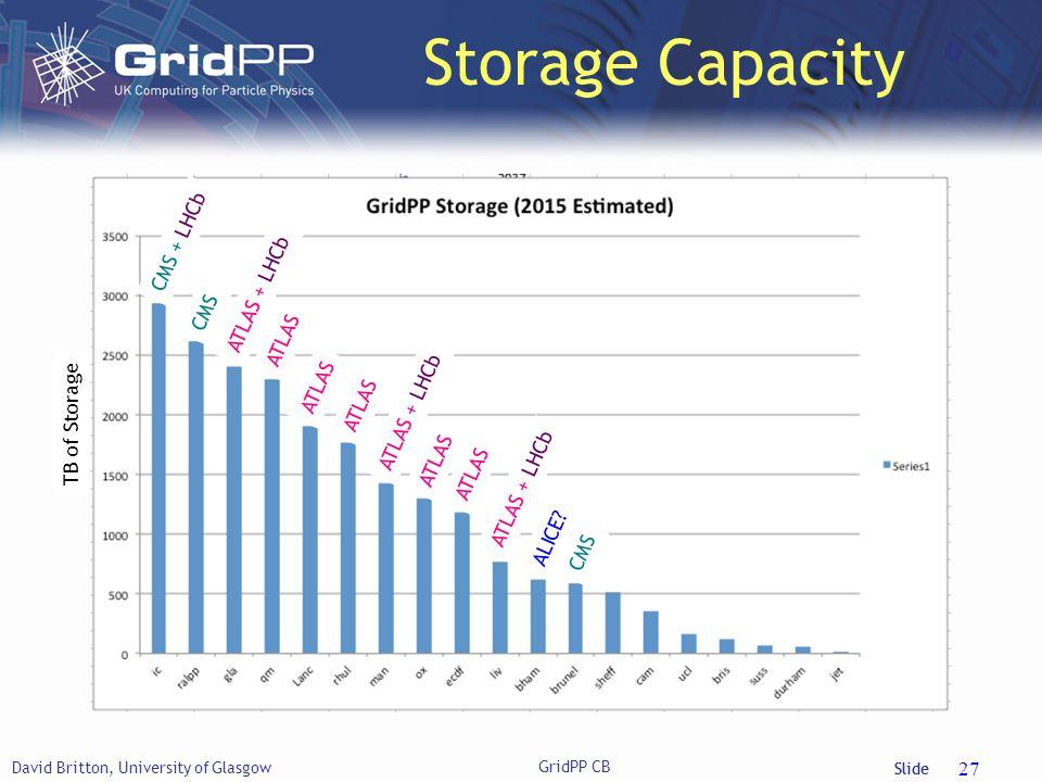Slide Storage Capacity David Britton, University of Glasgow GridPP CB 27 TB of Storage CMS + LHCb CMS ATLAS + LHCb ATLAS ATLAS + LHCb ATLAS ATLAS + LHCb ALICE
