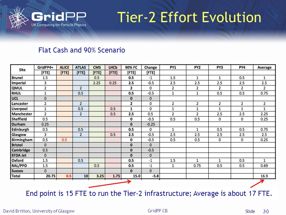 Slide Tier-2 Effort Evolution David Britton, University of Glasgow GridPP CB 30 End point is 15 FTE to run the Tier-2 infrastructure; Average is about 17 FTE.