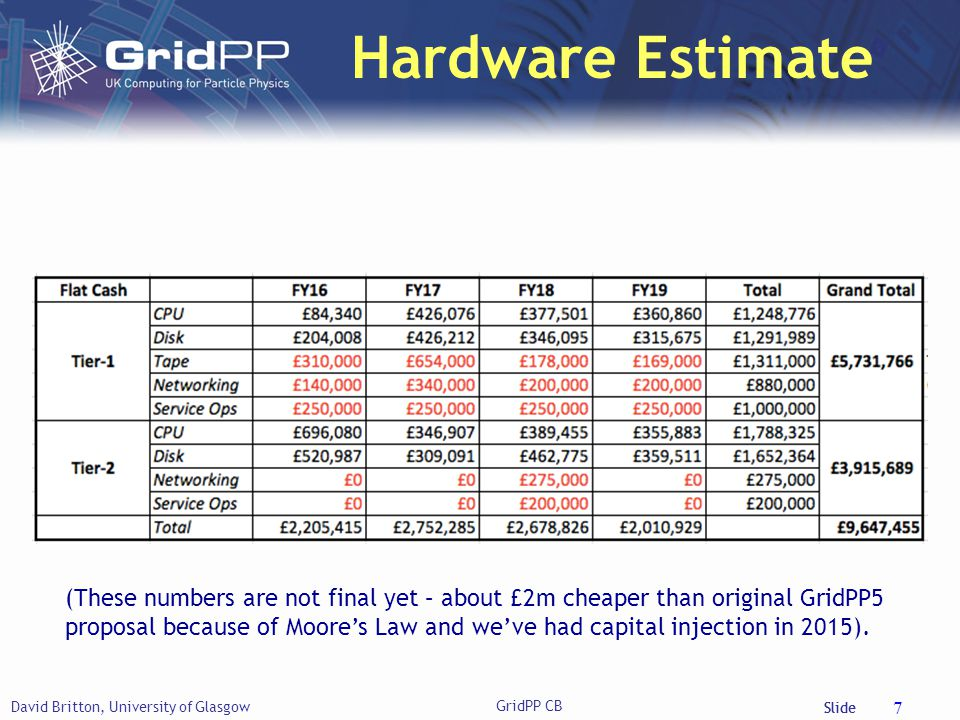 Slide Hardware Estimate David Britton, University of Glasgow GridPP CB 7 (These numbers are not final yet – about £2m cheaper than original GridPP5 proposal because of Moore's Law and we've had capital injection in 2015).