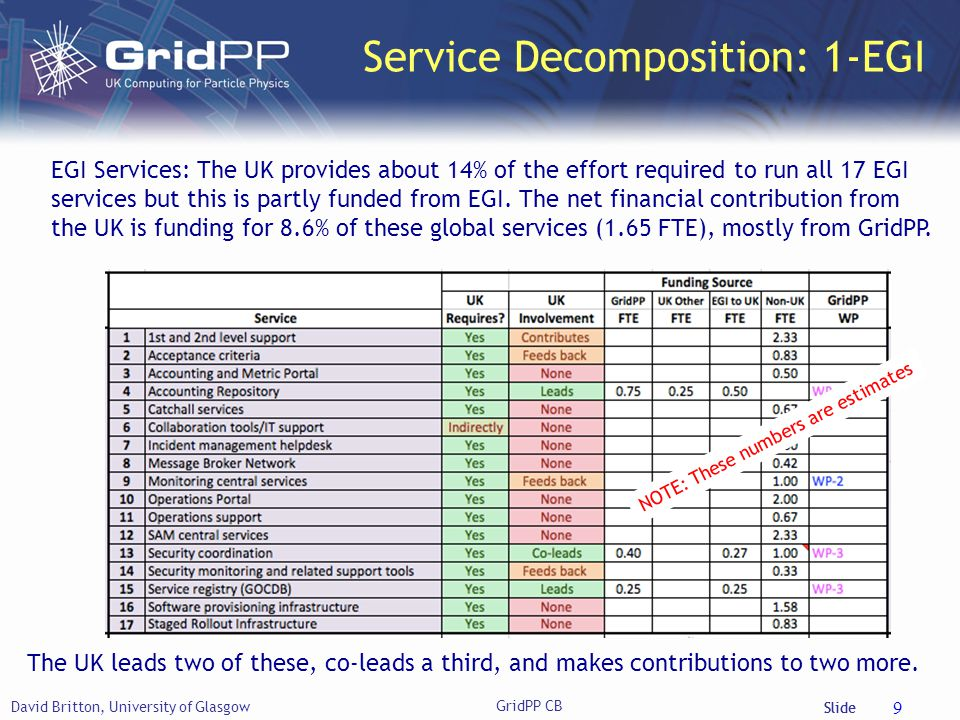 Slide Service Decomposition: 1-EGI David Britton, University of Glasgow GridPP CB 9 EGI Services: The UK provides about 14% of the effort required to run all 17 EGI services but this is partly funded from EGI.