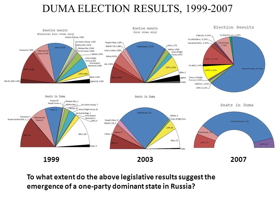 DUMA ELECTION RESULTS, 1999-2007 199920032007 To what extent do the above legislative results suggest the emergence of a one-party dominant state in Russia