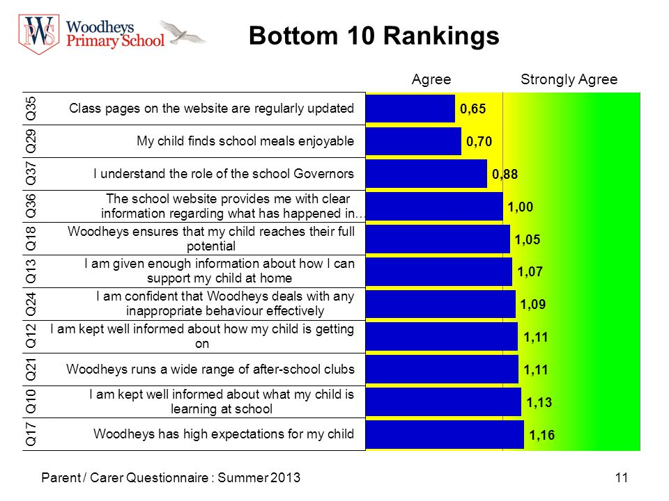 11 Bottom 10 Rankings Parent / Carer Questionnaire : Summer 2013 AgreeStrongly Agree
