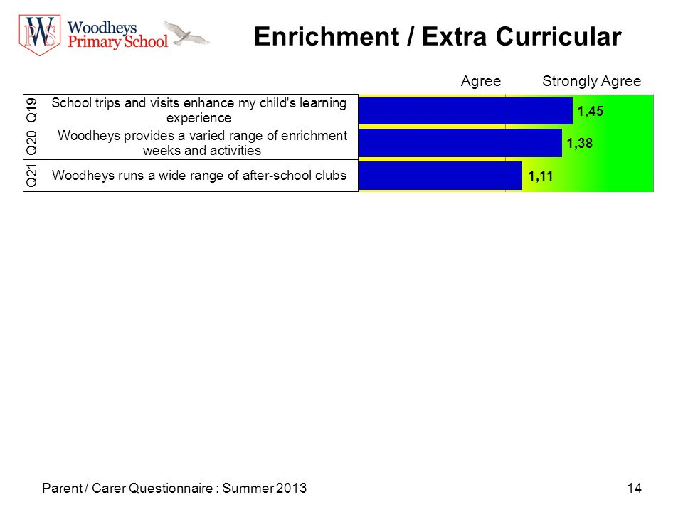 14 Enrichment / Extra Curricular Parent / Carer Questionnaire : Summer 2013 AgreeStrongly Agree