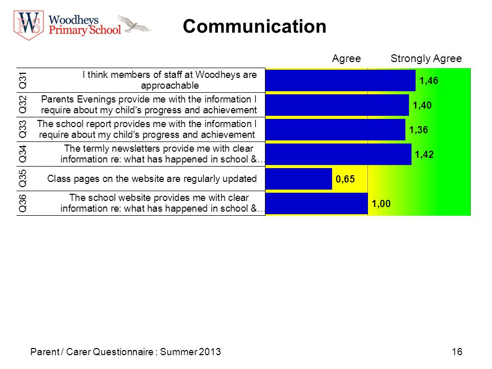 16 Communication Parent / Carer Questionnaire : Summer 2013 AgreeStrongly Agree