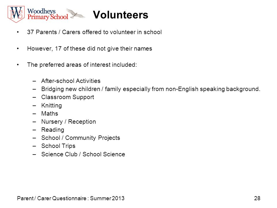 28 Volunteers 37 Parents / Carers offered to volunteer in school However, 17 of these did not give their names The preferred areas of interest included: –After-school Activities –Bridging new children / family especially from non-English speaking background.