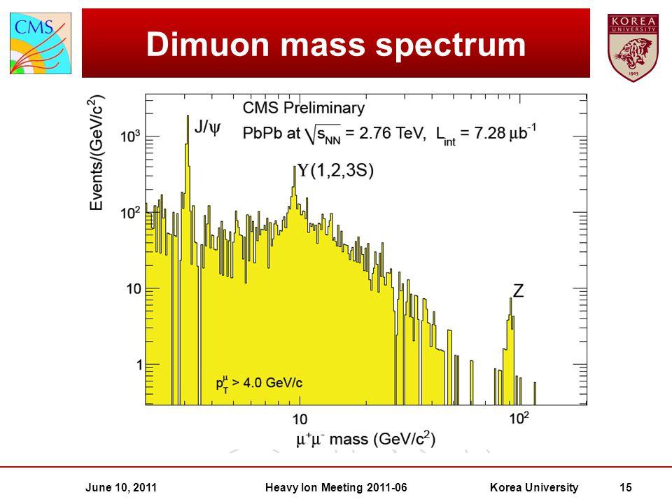 June 10, 2011Heavy Ion Meeting 2011-06Korea University 15 Dimuon mass spectrum