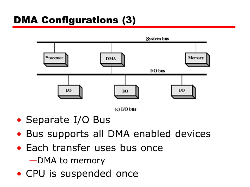 DMA Configurations (3) Separate I/O Bus Bus supports all DMA enabled devices Each transfer uses bus once —DMA to memory CPU is suspended once