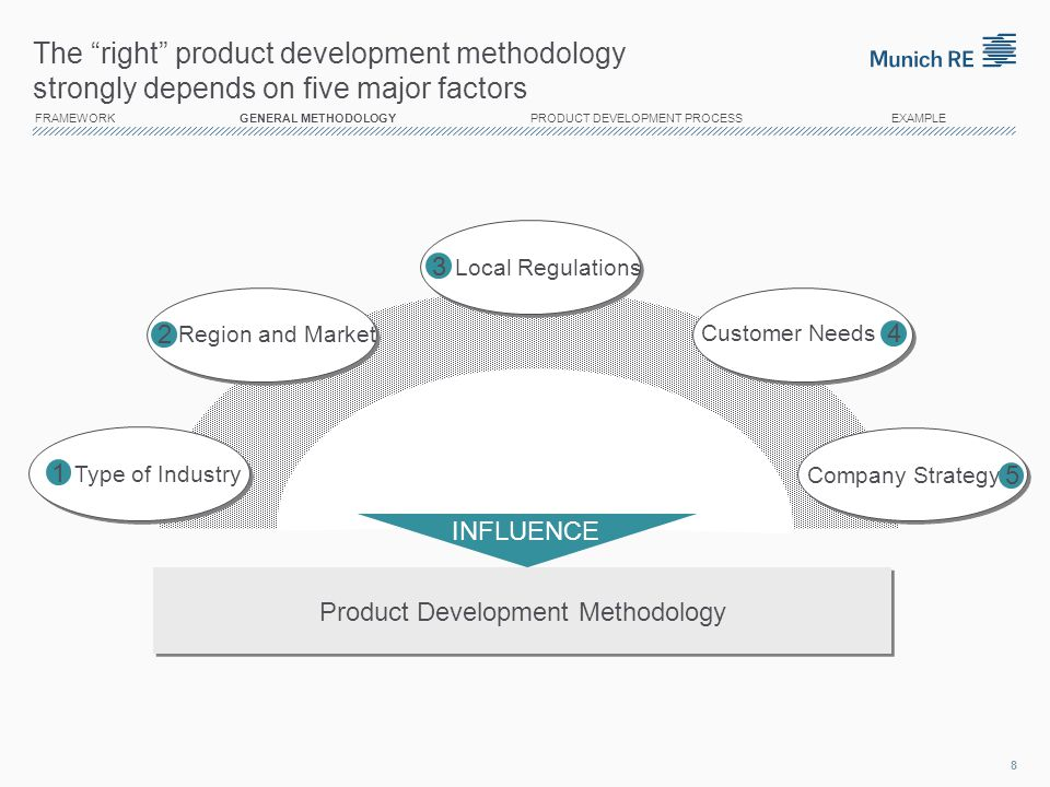Conclusion In conclusion Product development in the insurance industry is complex and challenging Need to establish and maintain comprehensive and rigorous processes for Product Development Methodologies are available, but have to be adjusted individually 29 FRAMEWORK GENERAL METHODOLOGY PRODUCT DEVELOPMENT PROCESS EXAMPLE