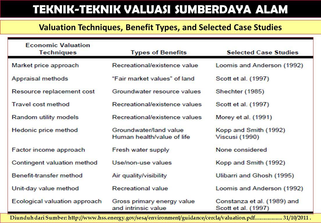 TEKNIK-TEKNIK VALUASI SUMBERDAYA ALAM Valuation Techniques, Benefit Types, and Selected Case Studies Diunduh dari Sumber: http://www.hss.energy.gov/sesa/environment/guidance/cercla/valuation.pdf....................