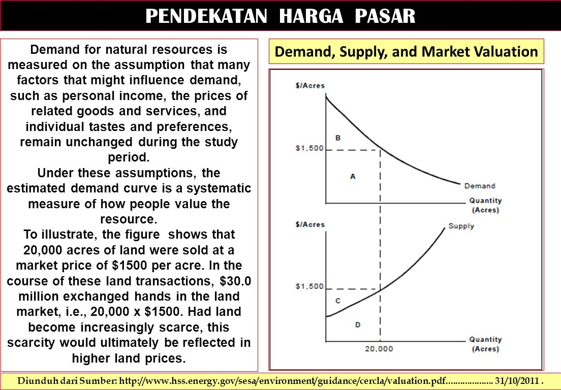 PENDEKATAN HARGA PASAR Demand for natural resources is measured on the assumption that many factors that might influence demand, such as personal income, the prices of related goods and services, and individual tastes and preferences, remain unchanged during the study period.