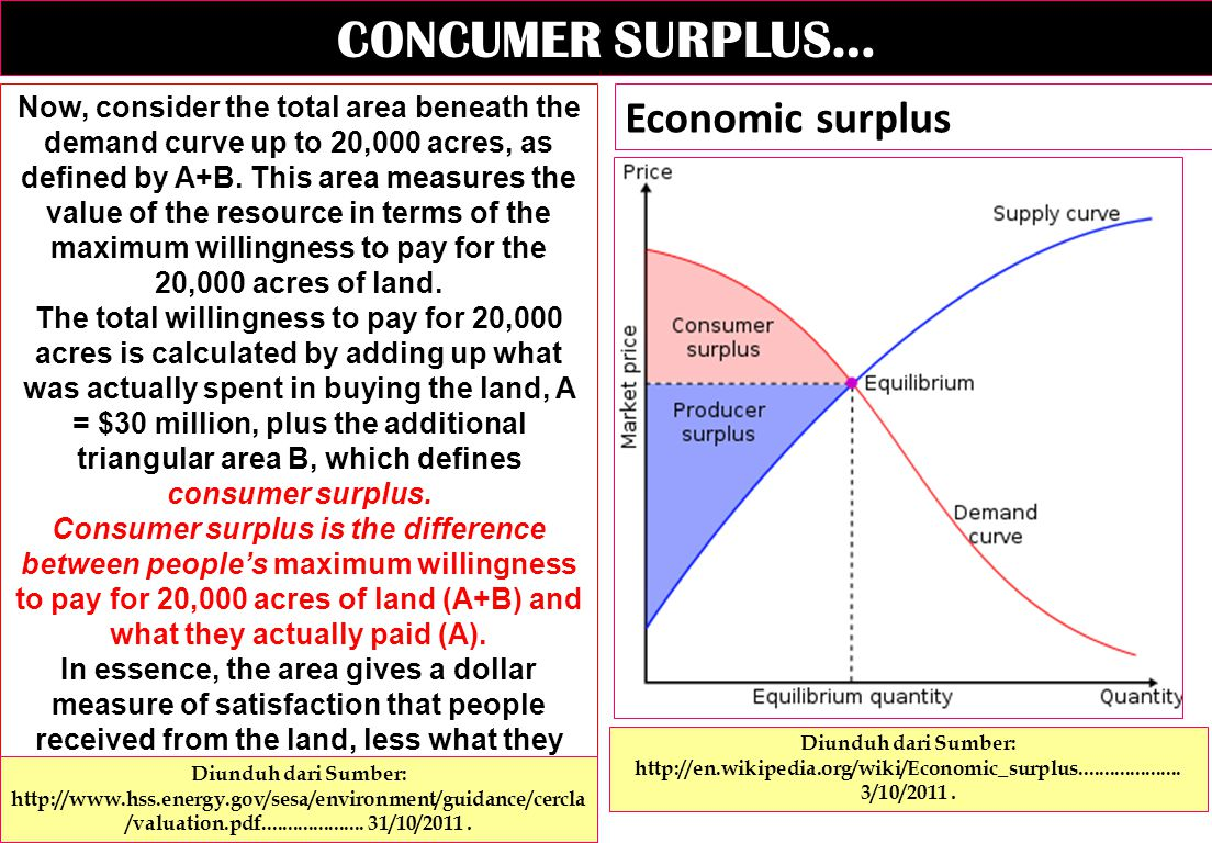CONCUMER SURPLUS… Now, consider the total area beneath the demand curve up to 20,000 acres, as defined by A+B.