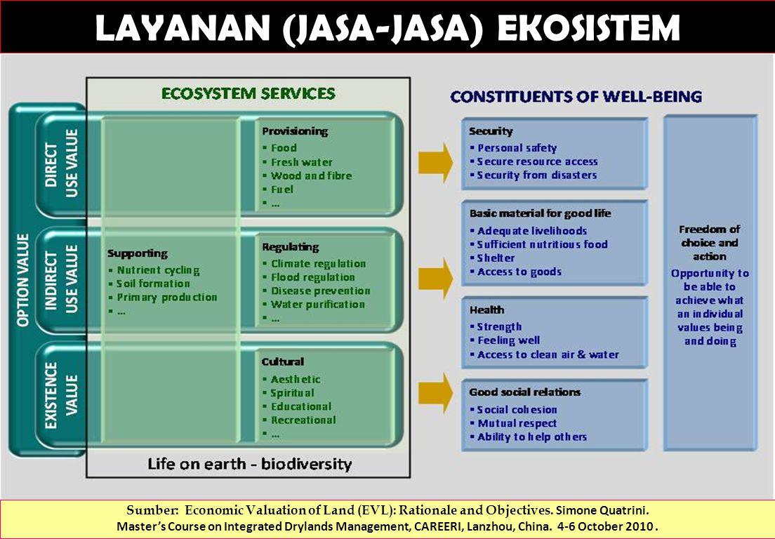 LAYANAN (JASA-JASA) EKOSISTEM Sumber: Economic Valuation of Land (EVL): Rationale and Objectives.