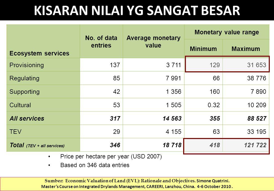 Price per hectare per year (USD 2007) Based on 346 data entries KISARAN NILAI YG SANGAT BESAR Ecosystem services No.