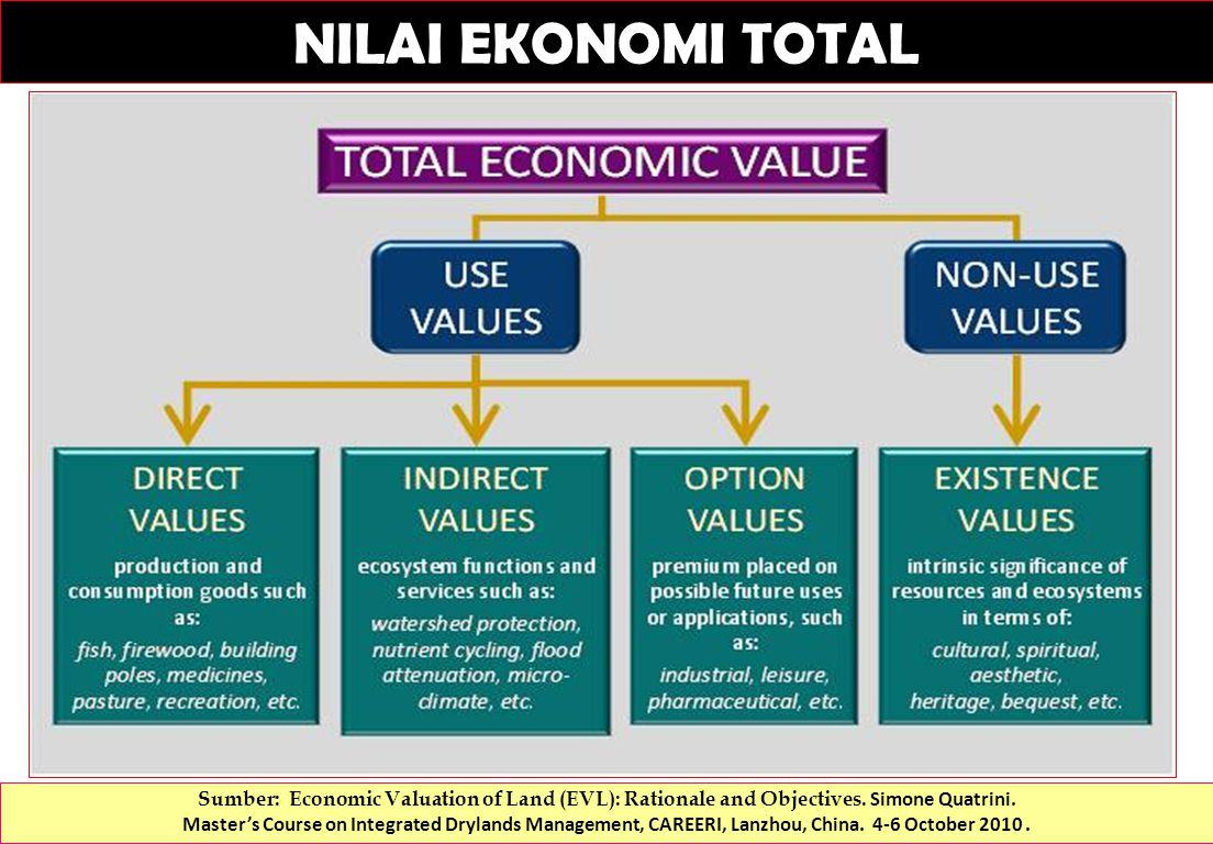 NILAI EKONOMI TOTAL Sumber: Economic Valuation of Land (EVL): Rationale and Objectives.