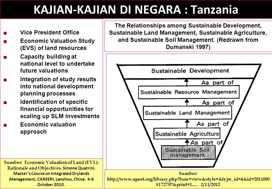 Vice President Office Economic Valuation Study (EVS) of land resources Capacity building at national level to undertake future valuations Integration of study results into national development planning processes Identification of specific financial opportunities for scaling up SLM investments Economic valuation approach KAJIAN-KAJIAN DI NEGARA : Tanzania Sumber: Economic Valuation of Land (EVL): Rationale and Objectives.