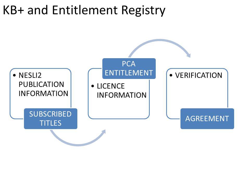 NESLI2 PUBLICATION INFORMATION SUBSCRIBED TITLES LICENCE INFORMATION PCA ENTITLEMENT VERIFICATION AGREEMENT KB+ and Entitlement Registry